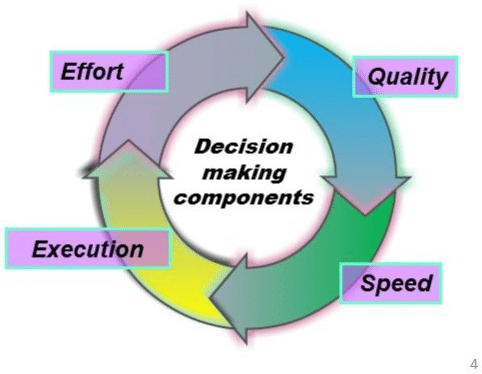 how to be efficient on your decision making