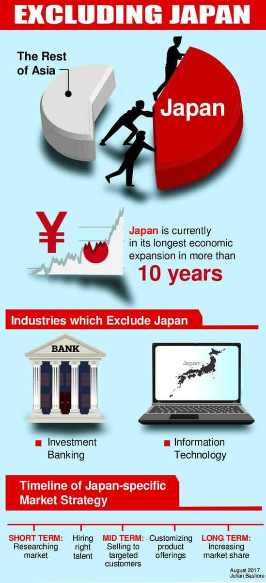 marketing strategy in japan